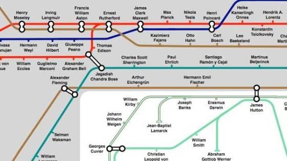 Bilimsel düşüncenin tarihi haritası